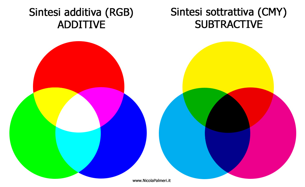 Sintesi additiva e sintesi sottrattiva. Additive and subtractive. www.NicolaPalmeri.it